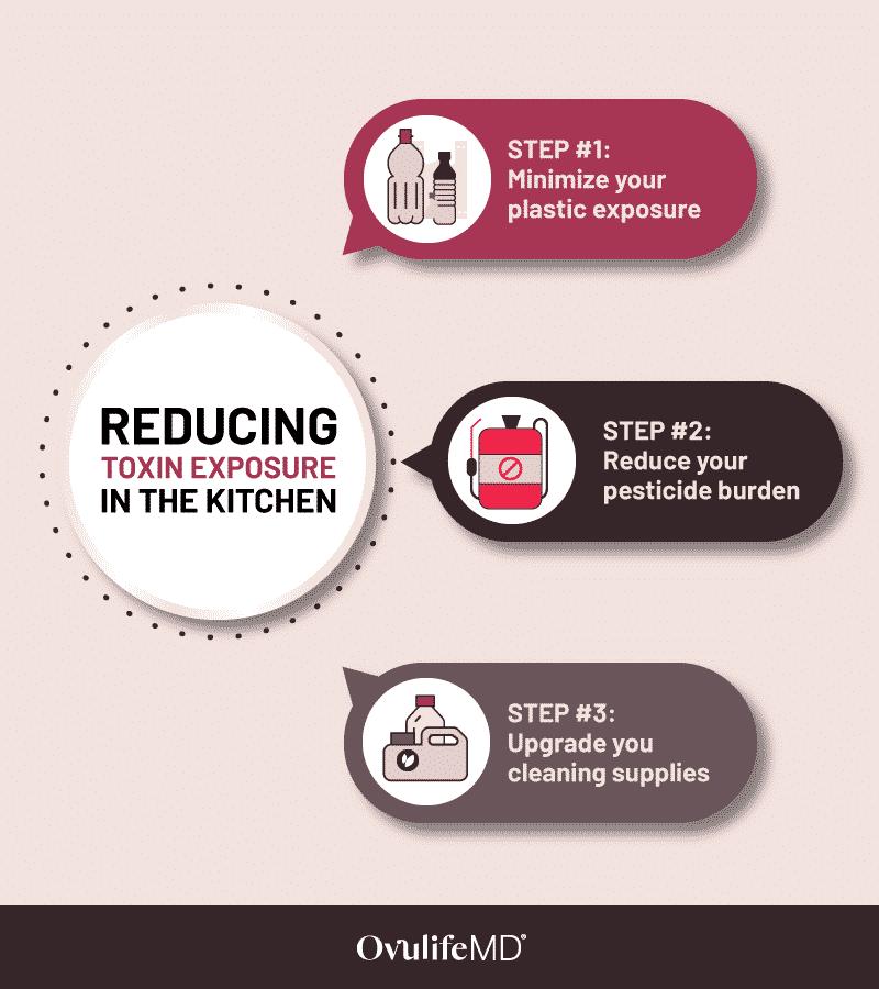Toxin Exposure in Kitchen