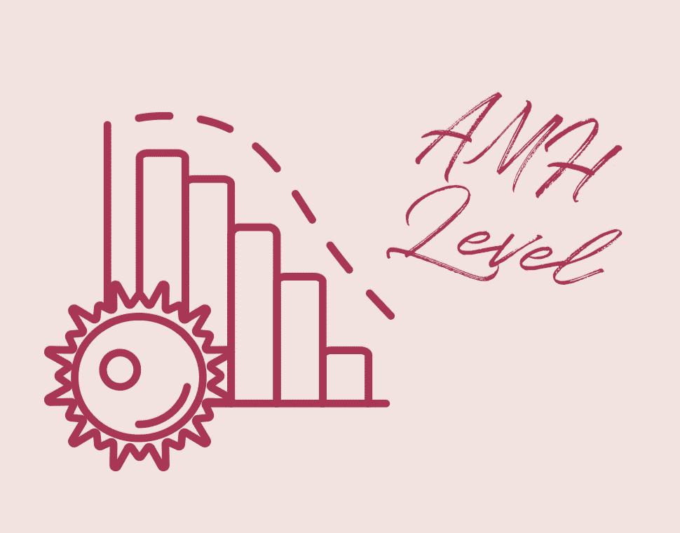 Low AMA Levels